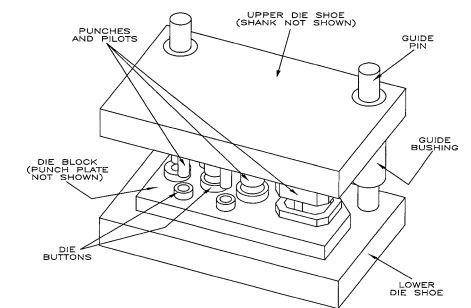 اجزای اصلی قالب های فرم 1