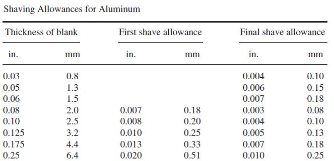 مقادیر برش پرداختکاری آلومینیوم در فرآیند Shaving
