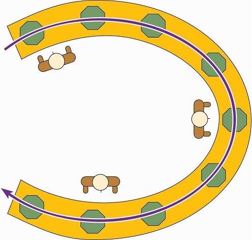 چیدمان u شکل برای خط تولید