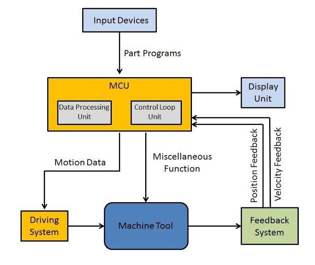 بخش های مختلف دستگاه سی ان سی