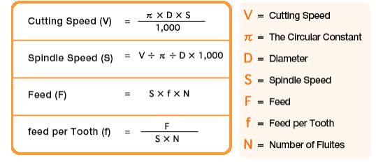 فرمول های پارامترهای فرزکاری