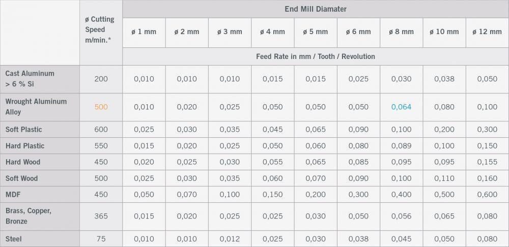 جدول پارامترهای فرزکاری شماره 1