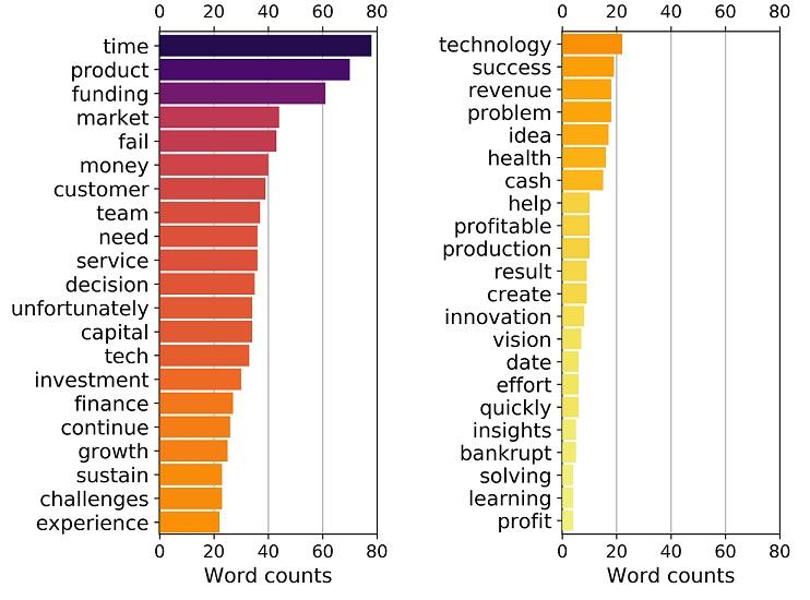 میزان استفاده هر یک از کلمات بصورت عددی