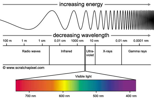 طیف طول موج نور