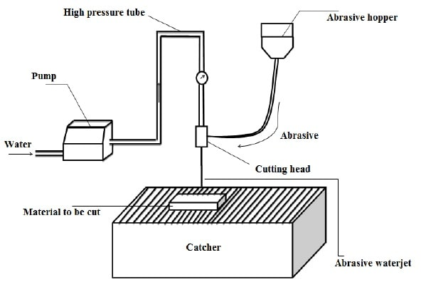 دستگاه ماشینکاری با جت آب