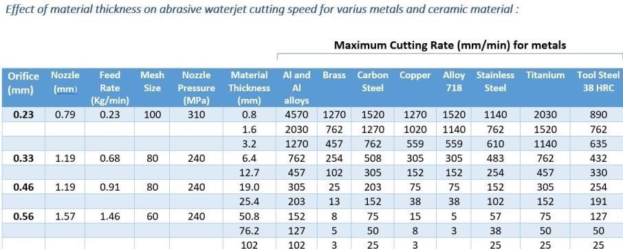 سرعت برشکاری واترجت برای فلزات مختلف و جت ساینده