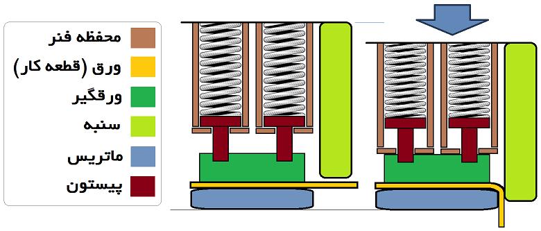 کاملترین راهنما برای فنر مارپیچ و فنر قالسازی | ویکی تولید | راهنمای ساخت و  تولید