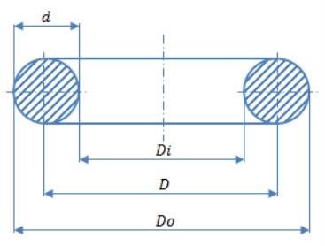 مشخصات هندسی فنر مارپیچ با مقطع گرد