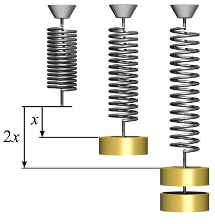 قانون هوک و نسبت مستقیم تغییر طول و نیروی فنری