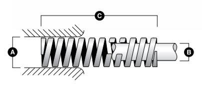 قطرهای داخلی و خارجی فنر و تلورانسها