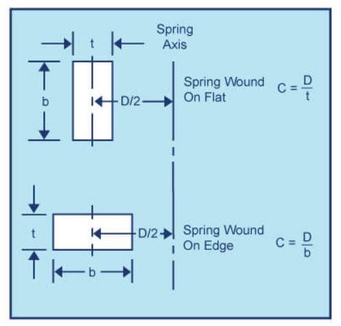 مشخصات هندسی فنرهای مارپیچ با مقطع چهارگوش