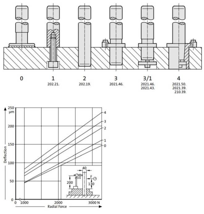 انحراف میلراهنما در موقعیتهای مختلف نصب