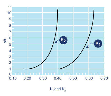 محاسبه ی K1 در نرخ ثابت فنر