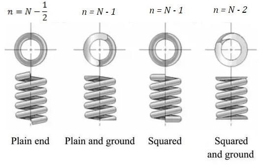 تعداد حلقه های موثر در فنر مارپیچ