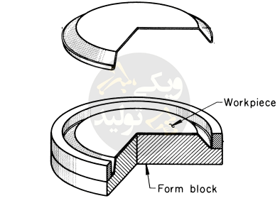 فرآیند گورین رایج ترین روش کشش با رابرپد است که در تصویر نمونه ی آن مشابه میشود.