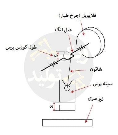 مکانیزم دستگاه پرس لنگ