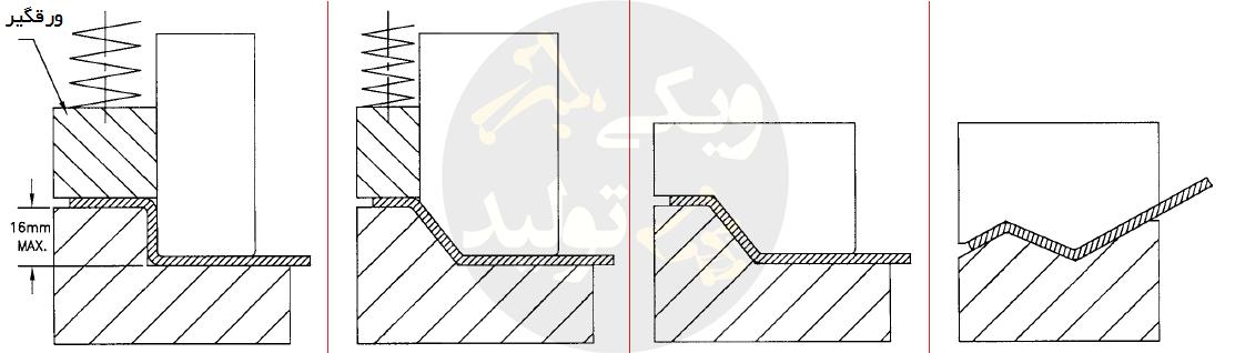 خمکاری Z-Type نوعی از فرآیند خمکاری U