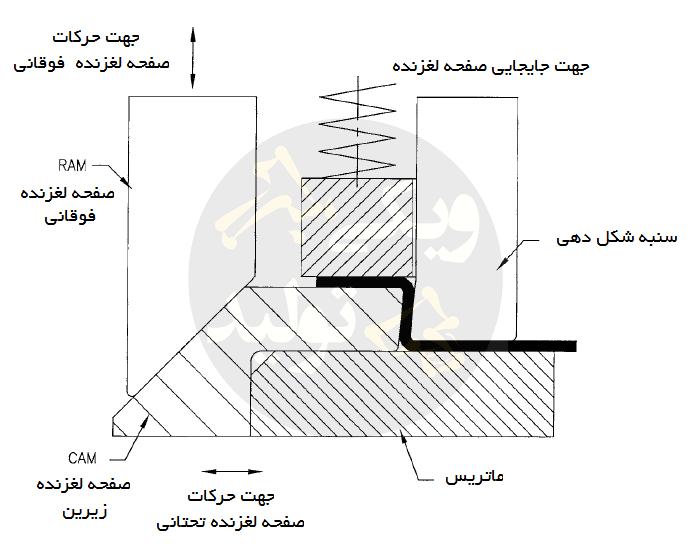 فرآیند خمکاری U با مکانیزم cam یا صفحات لغزنده ی جانبی