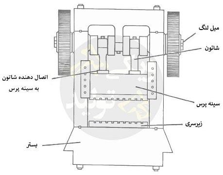دستگاه پرس مکانیکی یا لنگ
