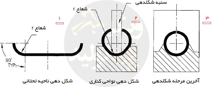 قالب گرده زنی با مکانیزم cam