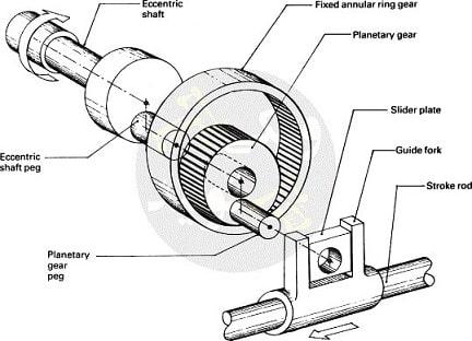 مکانیزم خارج از مرکز برای تبدیل حرکت دورانی به خطی