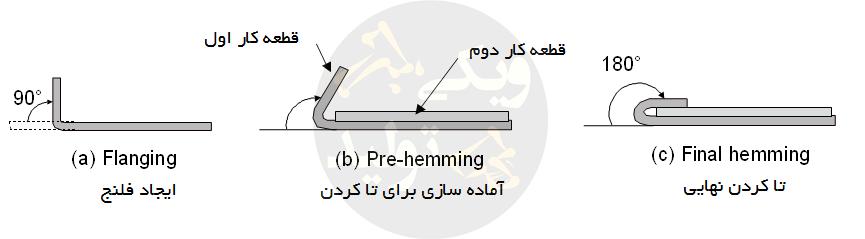 مراحل لبه زنی در قالب Hemming