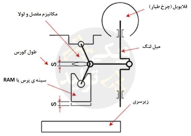 پرس مکانیکی با مکانیزم لولا و مفصل