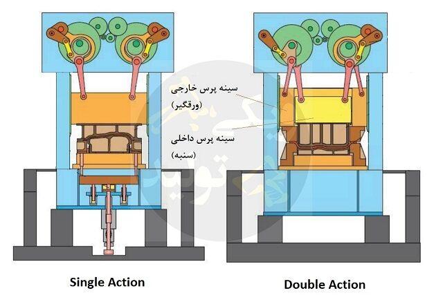 مقایسه Single Action و Double Action در ماشین پرس (یک عمله، دو عمله)