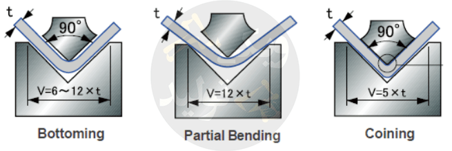 انواع روشهای خمکاری V یا گوه ای - Bottoming - Coining - Air bending