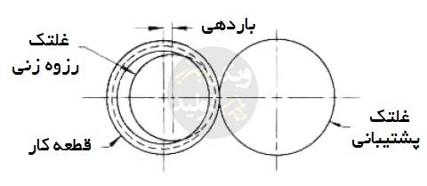 نورد رزوه داخلی با دو غلتک