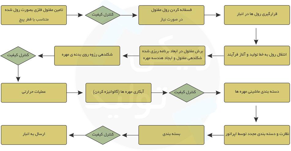 راهنمای تولید مهره