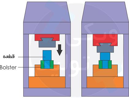 بالستر یا Bolster برای ساخت کلگی و افزایش قطر در شفتها (آهنگری قالب باز)