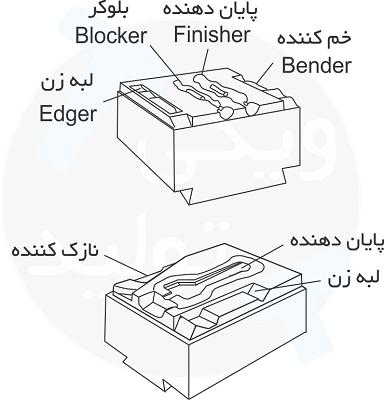 محفظه های قالب در آهنگری قالب بسته