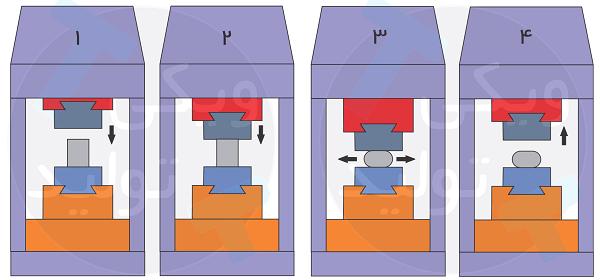 فرآیند فورج باز یا قالب باز
