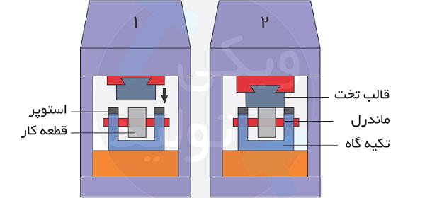 ماندرل یکی از ابزارهای فورج قالب باز