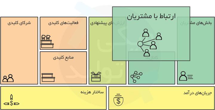 بلوک ارتباط با مشتریان در بیزینس مدل (Business Model)