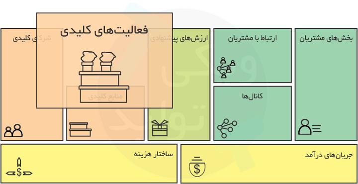 فعالیت های کلیدی در بیزینس مدل (Business Model)