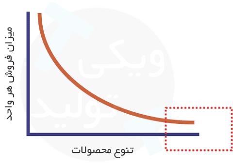 الگوهای مدل کسب و کار دنباله دار یا دم دار یا Long Tail