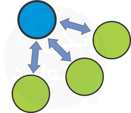 مدلهای کسب و کار وقاداری (الگوی مدل کسب و کار مبتنی بر مشتریان وقادار)