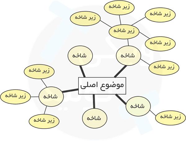 نقشه ذهنی یا Brain Mind ؛ ابزاری برای ساختار دادن به ایدهها، مسائل و مفاهیم