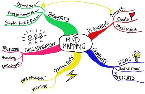 نقشه ذهنی در مورد Mind Map