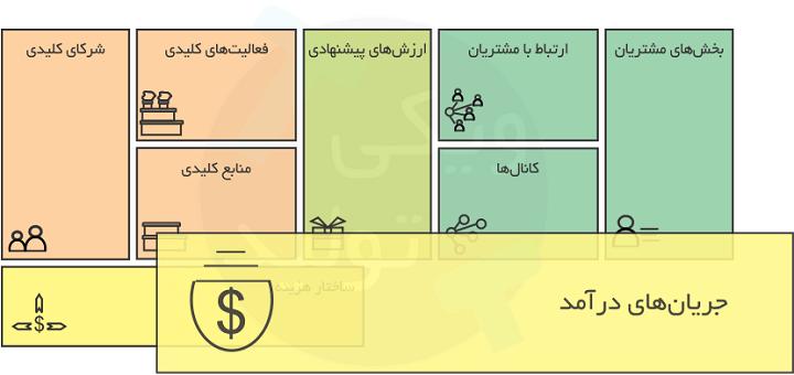 جریان های درآمدی در مدل کسب و کار یا Business Model