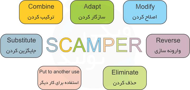 قوانین اسکمپر یا SCAMPER شامل هفت روش مختلف است که به حل مساله و ایدهپردازی کمک میکنند و در این درس آنها را بررسی میکنیم.