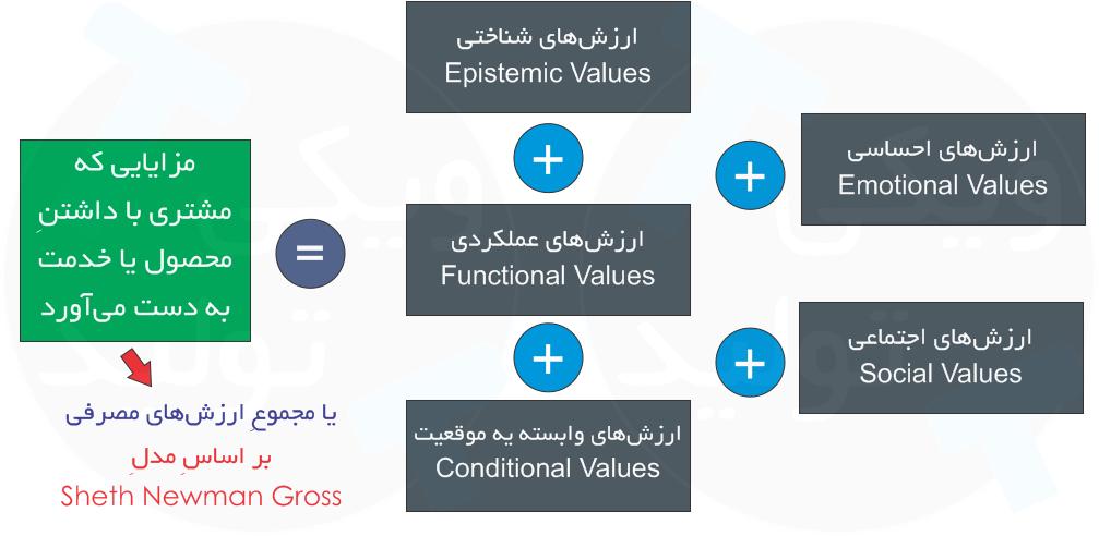 ارزشهای مصرفی و مجموع ارزش پیشنهادی که در اختیارِ یک مشتری قرار میگیرد
