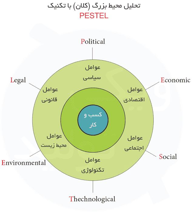 روش تحلیل پستل (PESTEL یا PESTLE) برای تحلیل محیط دور کسب و کار