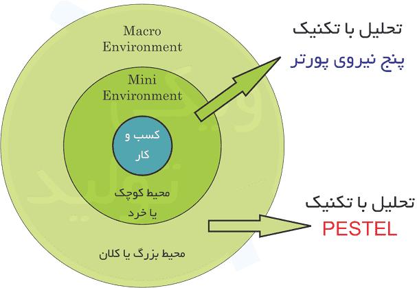 تحلیل محیط کسب و کار دور و نزدیک با روش پستل (PESTEL) و نیروهای رقابتی پورتر (پنج نیروی رقابتی Porter)