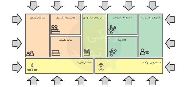 تحلیل محیط مدل کسب و کار