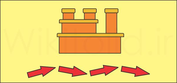 انواع فرایندهای تولید (انواع فرایند یا Process Types)