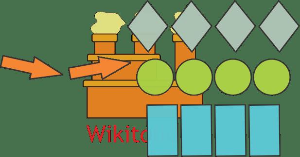 فرایند یا سیستم تولید دسته ای (Batch Process) برای تیراژ و تنوع متوسط