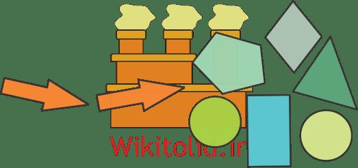 فرایند کارگاهی یا Work job یا Jobbing (آشنایی با انواع فرایندهای تولید)